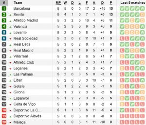 Класиране Ла Лига