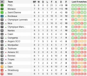 Класиране Лига 1