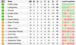 Класиране Първа професионална лига 10-ти кръг