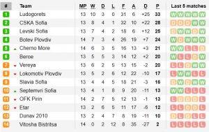 Класиране Първа професионална лига