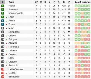 Класиране Серия А