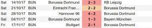 Борусия Дортмунд последни пет мача в Бундеслигата