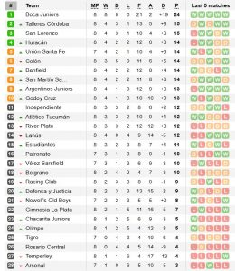Класиране Аржентина Суперлига