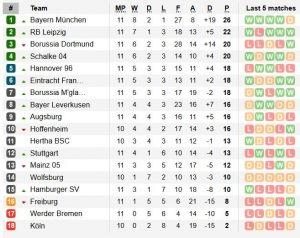 Класиране Бундеслига