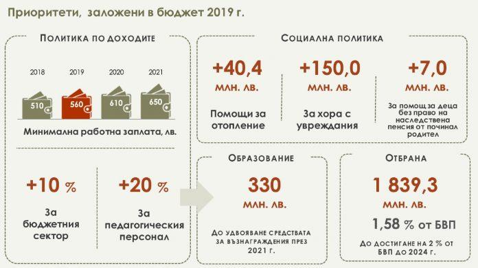 държавен бюджет