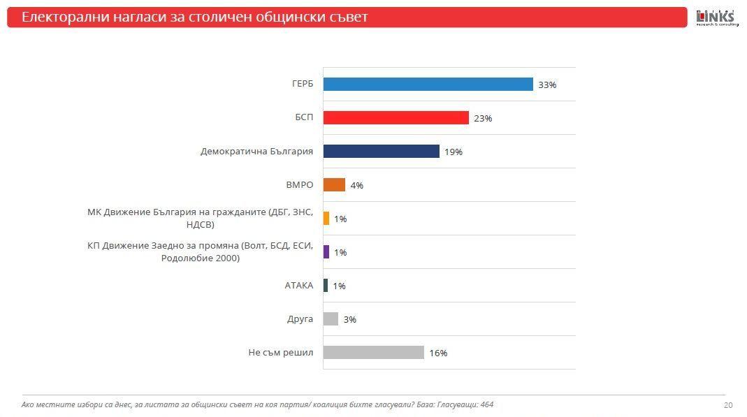 Маркет линкс, местни избори, резултати, проучване