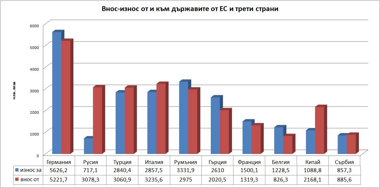 внос, износ, ЕС, трети страни