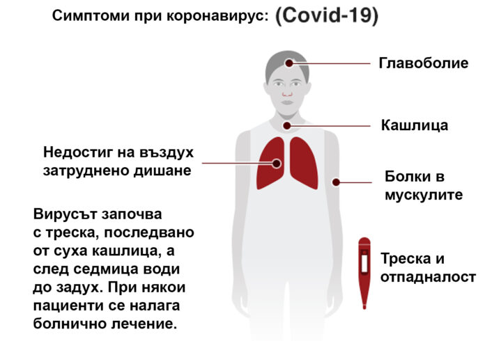 коронавирус, симптоми
