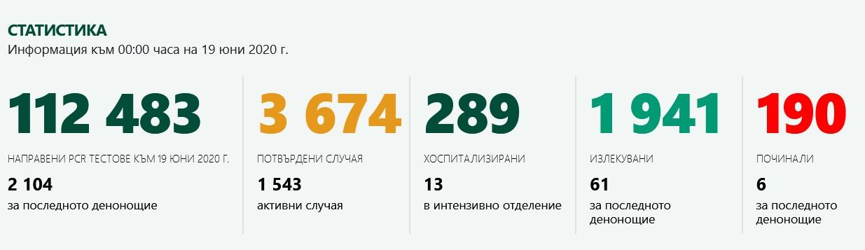 Актуална информация за коронавируса в България