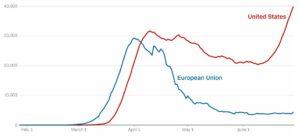 САЩ, ЕС, коронавирус
