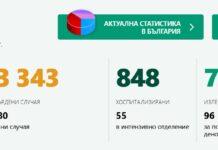 коронавирусът в България, данни за 9 август 2020г.