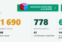 коронавирусът в България